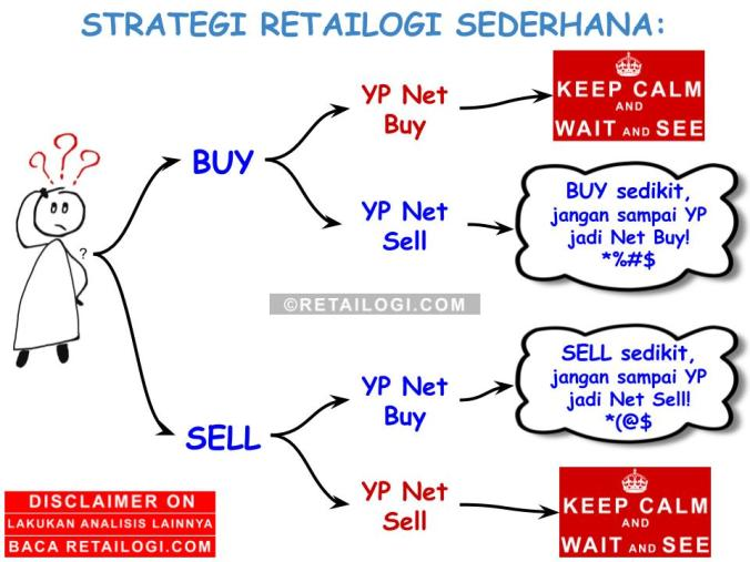Strategi Retailogi