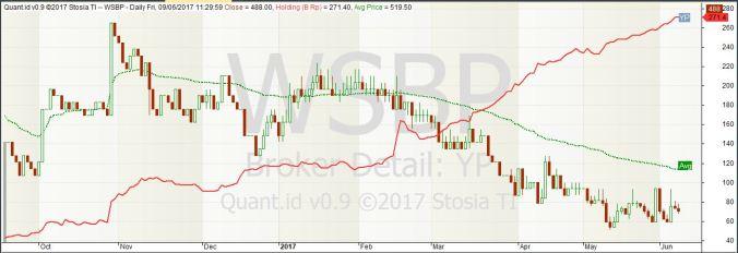 Kepemilikan YP pada saham WSBP periode 1 Juni 2016 - 9 Juni 2017