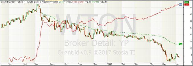 Kepemilikan YP pada WTON (1 Juni 2016 - 9 Juni 2017 12:00)