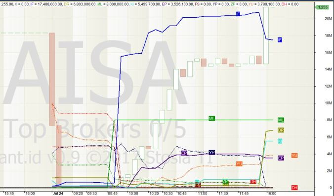 AISA-bandarmologi-intraday-h2-1645